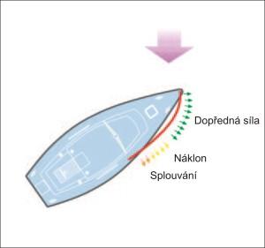 Obr 5: Optimálnější řešení- loď mírně odpadla od kurzu a povolením otěží přední plachty se vytvoří ideální tvar.
