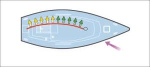 Obr.2: Loď se vztyčenou jednou hlavní plachtou, která má pravidelně zakřivený profil. Barevné šipky představují síly generované rozdílem tlaků mezi vnitřní a vnější stranou plachty.